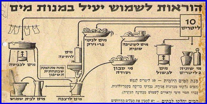 Water-savings-in-1948-and-greywater-reuse