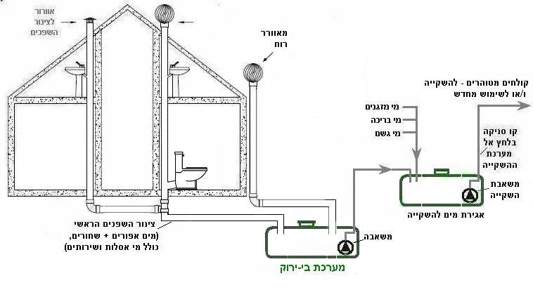 kag no gravitation black water integral seperation 2 pumps seperate irrigation storage by www.hametaher.co.il